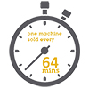 One machine sold every 64 minutes