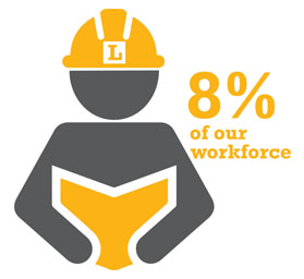 8% of our work force are apprentices