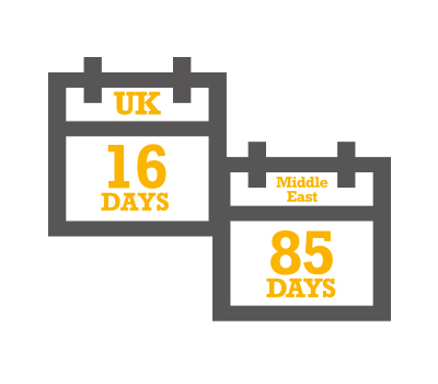 In the UK, on average the hire period is 16 days whereas in our Middle East operations, this is significantly longer at around 85 days
