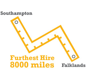 The furthest hire from our Southampton depot in the UK is all the way to Falklands, a distance of 8,000 miles
