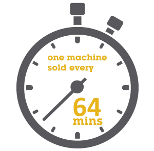 we now sell over 2,000 machines per year which equates to a machine sold every 64 minutes