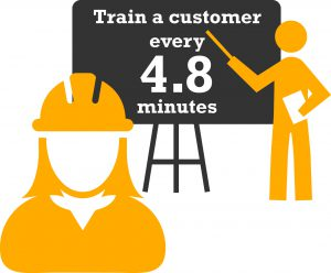 We train a customer every 4.8 minutes